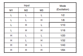 microstep selection table